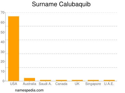 Surname Calubaquib