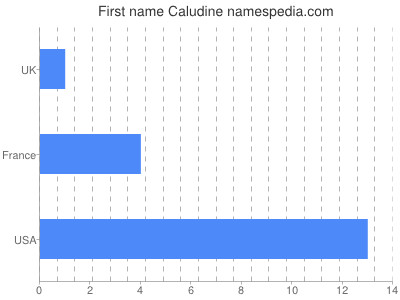 Given name Caludine