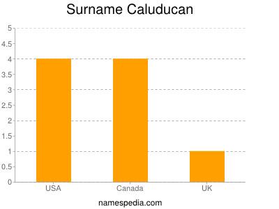 Surname Caluducan