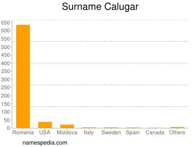 Surname Calugar