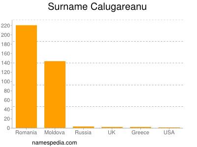 Surname Calugareanu