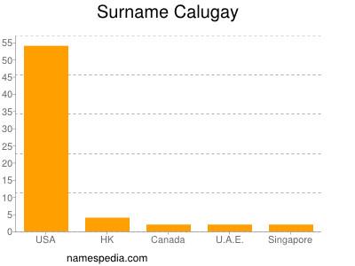 Surname Calugay