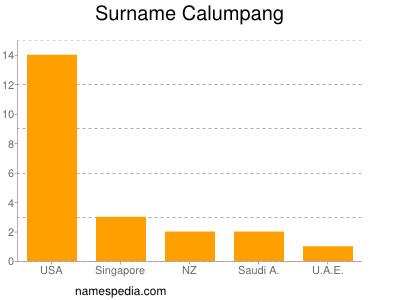 Surname Calumpang