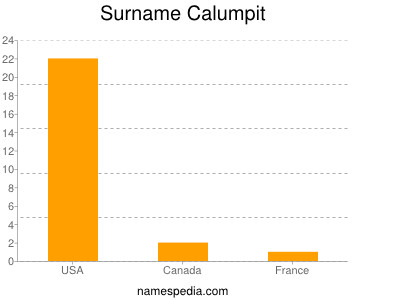 Surname Calumpit