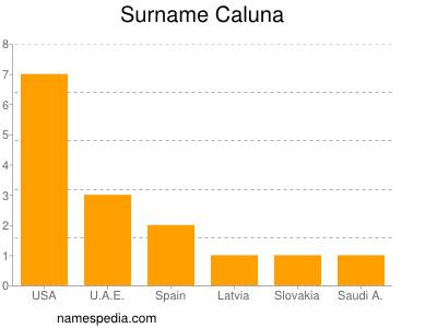 Surname Caluna