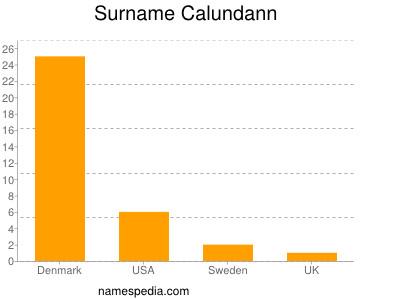 Surname Calundann