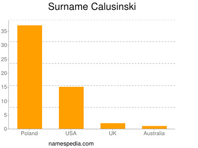 Surname Calusinski