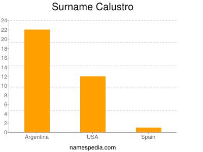 Surname Calustro