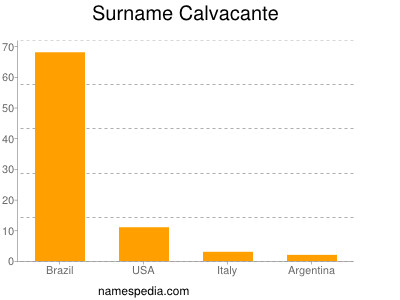 Surname Calvacante