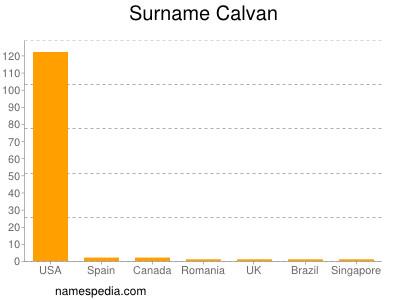 Surname Calvan