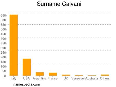 Surname Calvani