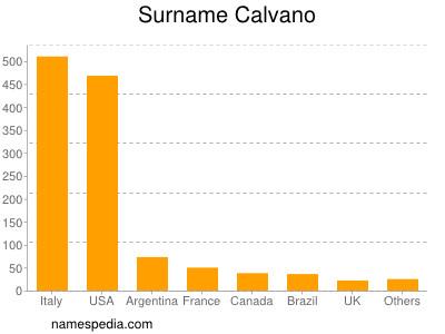 Surname Calvano
