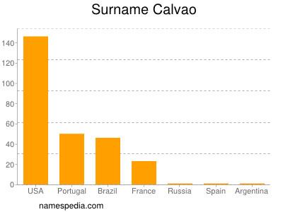 Surname Calvao