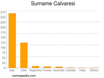 Surname Calvaresi
