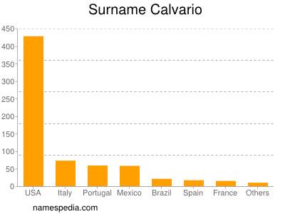 Surname Calvario