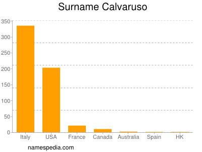 Surname Calvaruso
