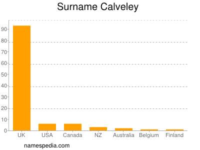 Surname Calveley