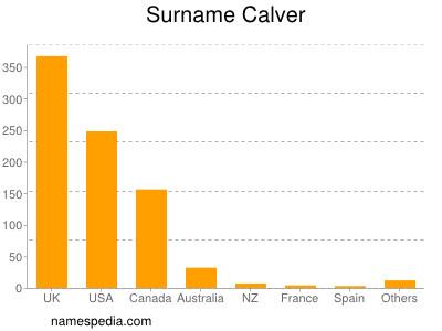 Surname Calver