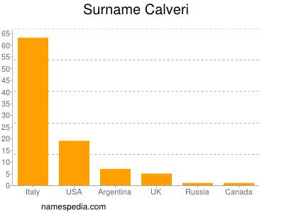 Surname Calveri