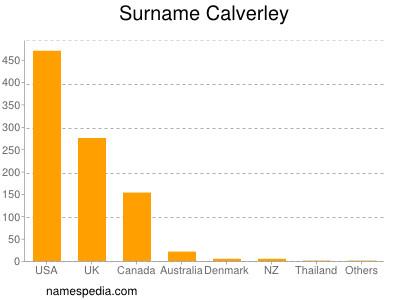 Surname Calverley