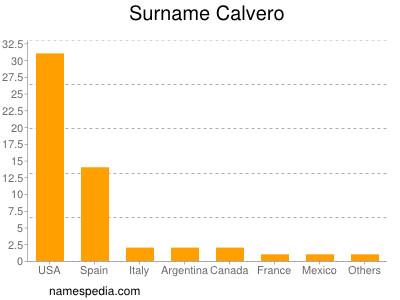 Surname Calvero