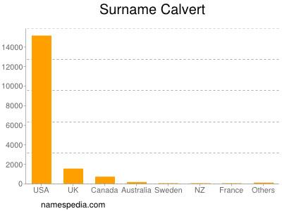 Surname Calvert