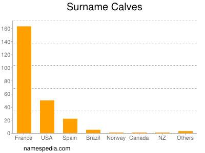 Surname Calves