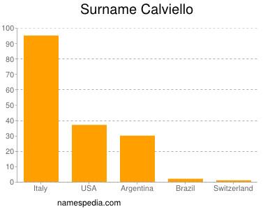 Surname Calviello
