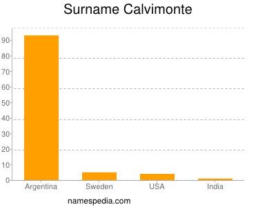 Surname Calvimonte