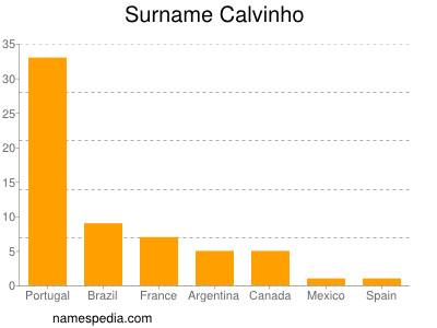 Surname Calvinho