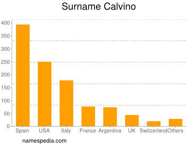 Surname Calvino
