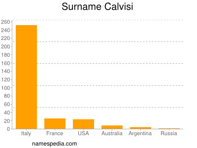 Surname Calvisi