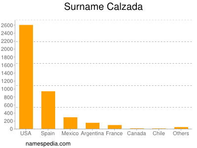 Surname Calzada