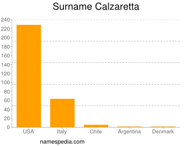 Surname Calzaretta