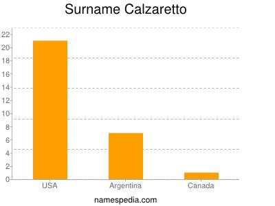 Surname Calzaretto
