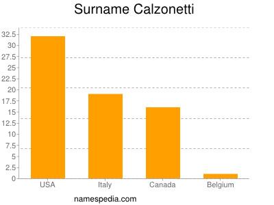 Surname Calzonetti