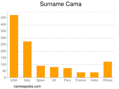 Surname Cama
