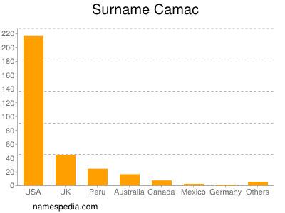 Surname Camac