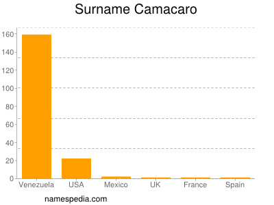 Surname Camacaro