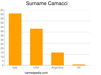 Surname Camacci