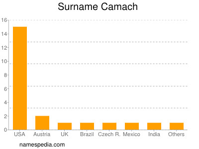 Surname Camach