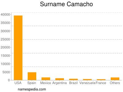 Surname Camacho
