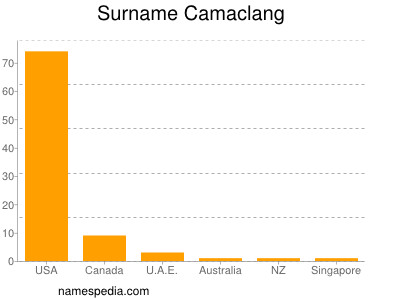 Surname Camaclang