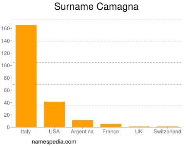 Surname Camagna