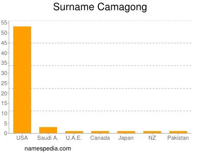 Surname Camagong