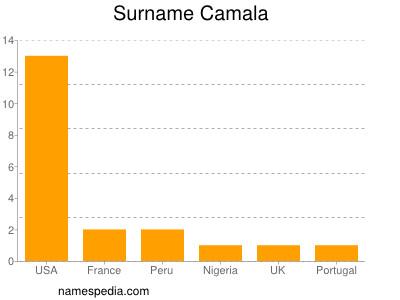 Surname Camala