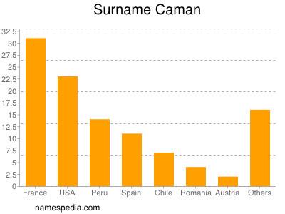 Surname Caman