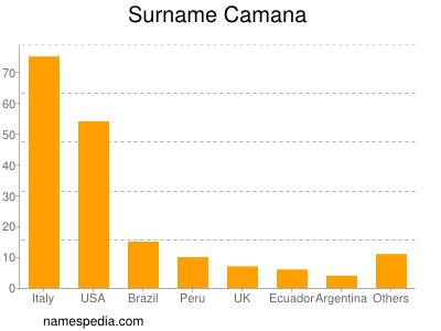 Surname Camana