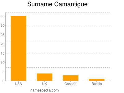 Surname Camantigue
