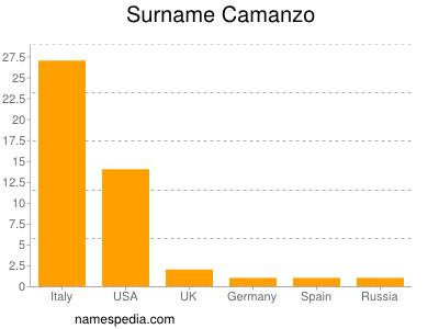 Surname Camanzo